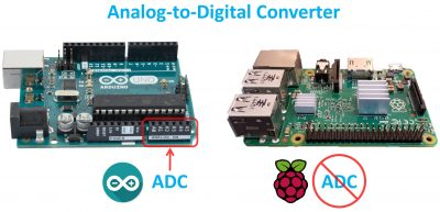 Analog-to-Digital Converter
