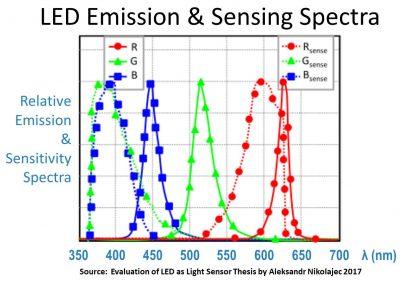 LED Emission & Sensing Spectra