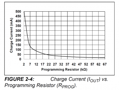 Charge Current vs Programming Resistor Chart