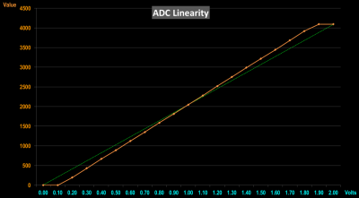 ADC Linearity