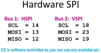 Hardware SPI