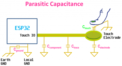 Parasitic Capacitance