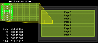 GLCD Pages
