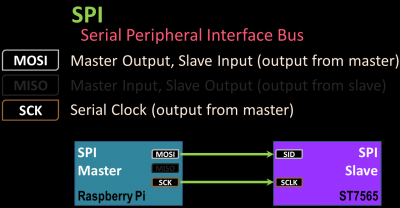 SPI - Serial Peripheral Interace Bus
