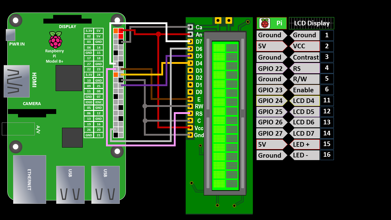 Using an LCD Display with Inputs & Interrupts on Raspberry