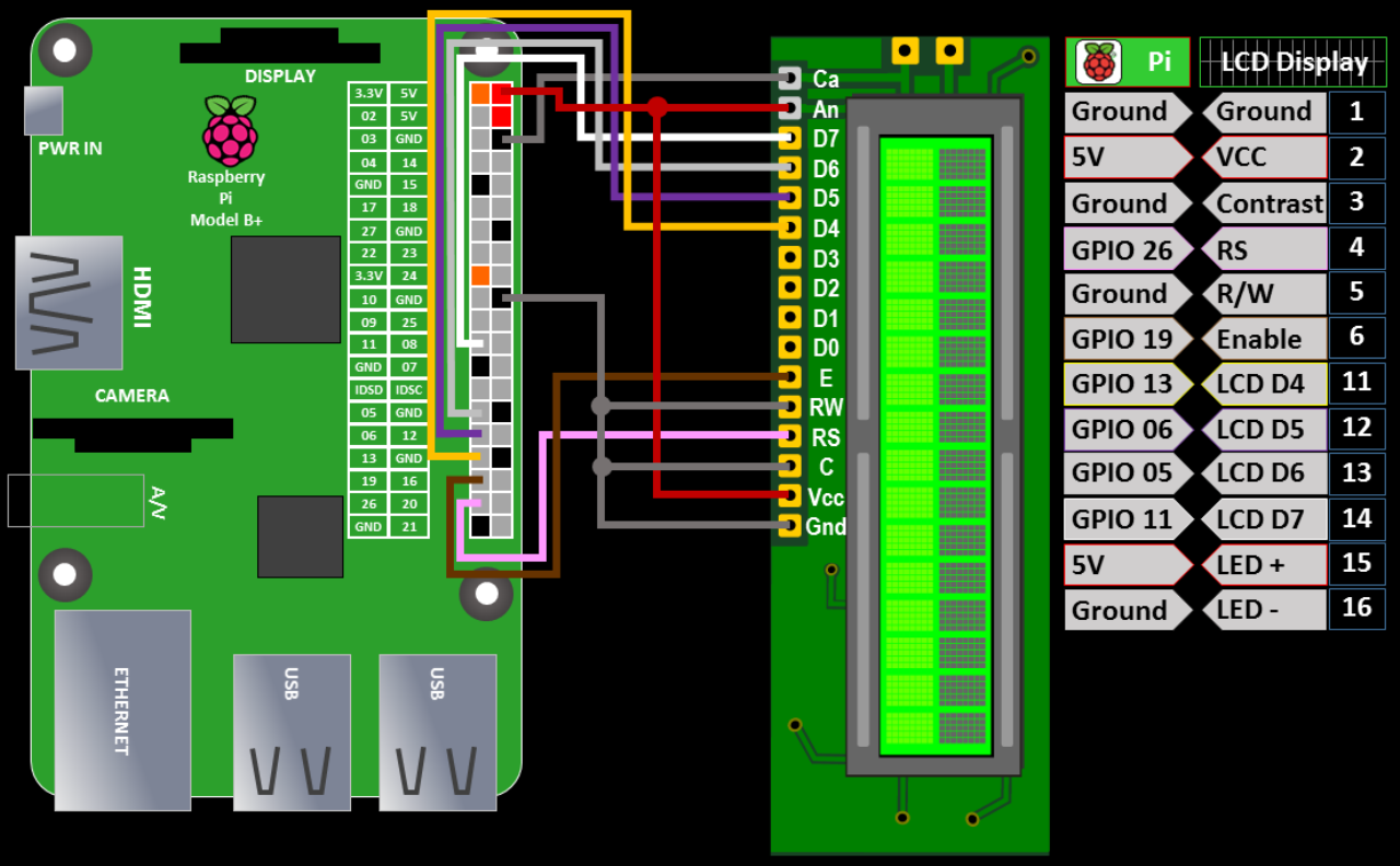 Lcd Display Tutorial For Raspberry Pi Rototron Wiringpi H Functions 2 Wiring