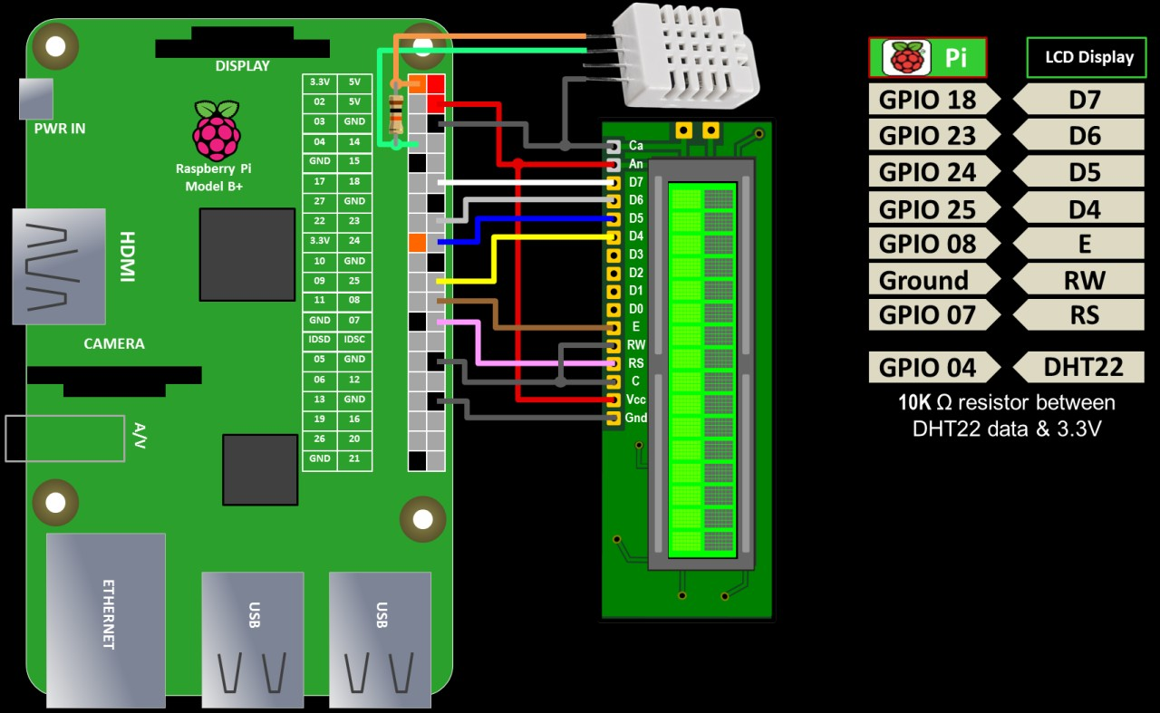 lcdproc tutorial for raspberry pi rototron Using Raspberry Pi Home Automation Roc WiringPi