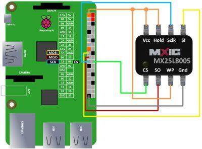 Direct Chip Wiring