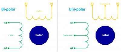 Bi-polar vs. Uni-polar
