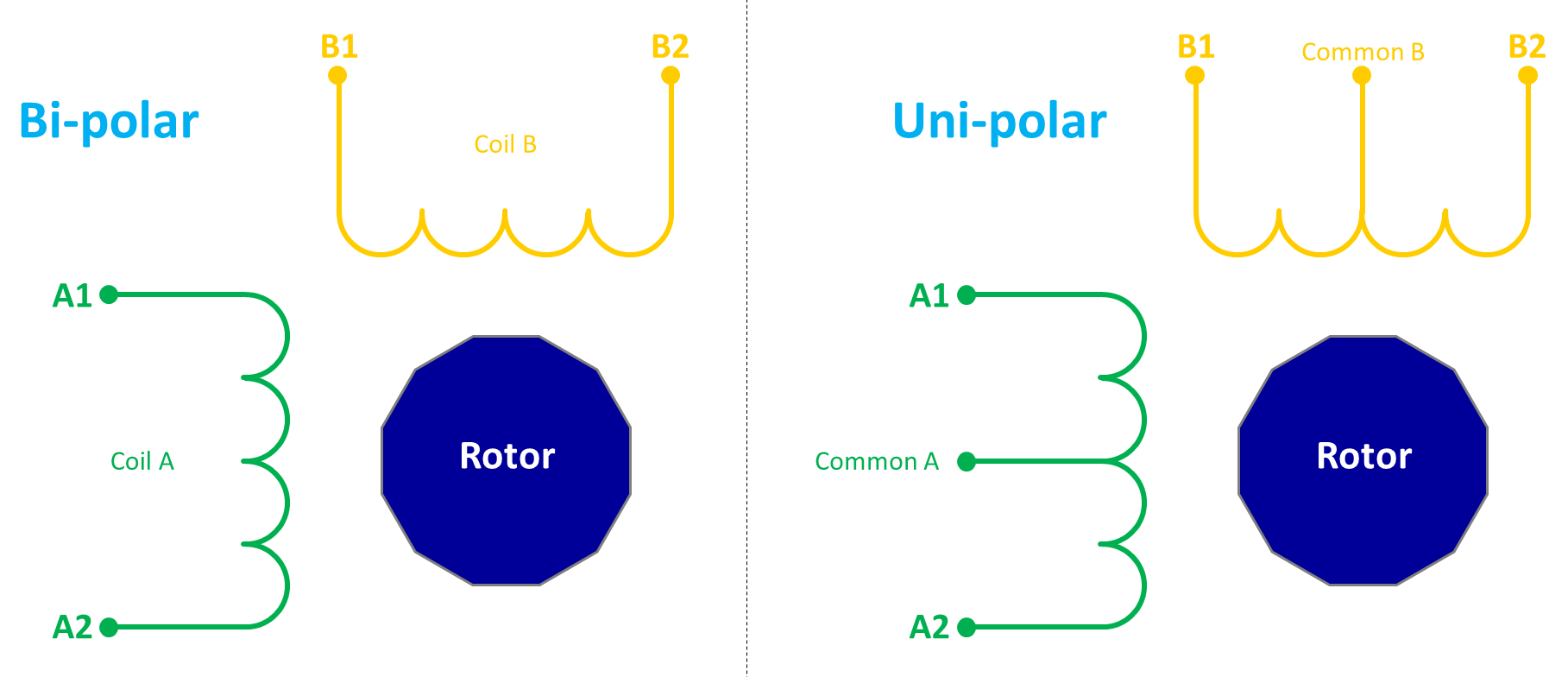 Raspberry Pi Stepper Motor Tutorial Rototron Wiringpi Python Interrupts Bi Polar Vs Uni