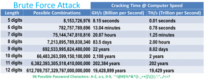 Password Cracking Speeds